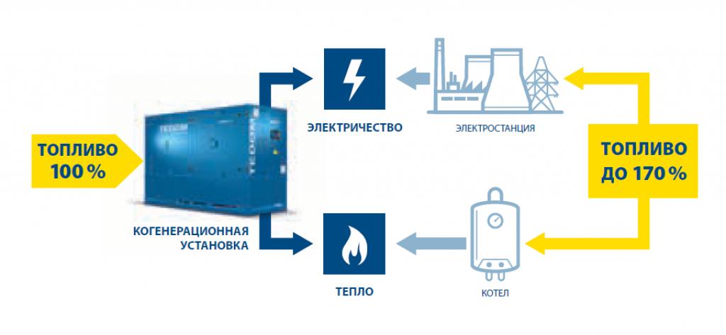 Экономия энергии с помощью когенерации